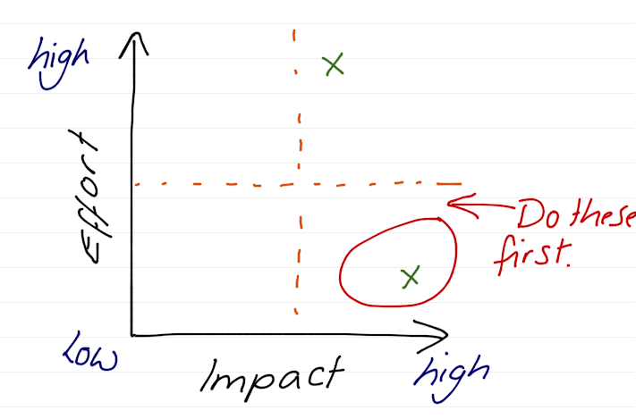 Effort/Impact Analysis